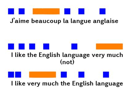 As french sample essay